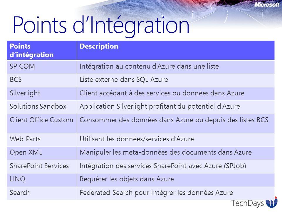 Points dIntégration Points dintégration Description SP COMIntégration au contenu dAzure dans une liste BCSListe externe dans SQL Azure SilverlightClient accédant à des services ou données dans Azure Solutions SandboxApplication Silverlight profitant du potentiel dAzure Client Office CustomConsommer des données dans Azure ou depuis des listes BCS Web PartsUtilisant les données/services dAzure Open XMLManipuler les meta-données des documents dans Azure SharePoint ServicesIntégration des services SharePoint avec Azure (SPJob) LINQRequêter les objets dans Azure SearchFederated Search pour intégrer les données Azure
