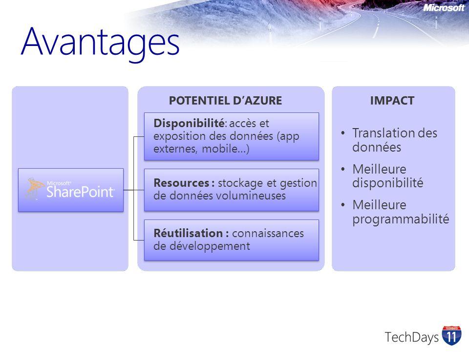 Scénarii dintégration SP COM BCS Services Webparts WCF Services Storage Web Roles