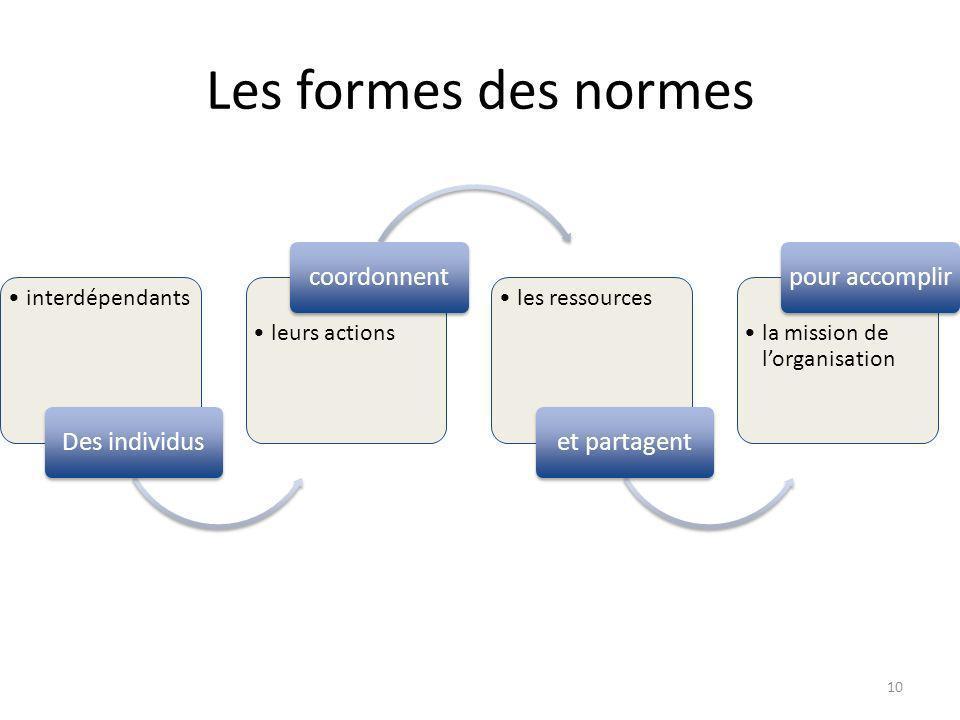 Les formes des normes interdépendants Des individus leurs actions coordonnent les ressources et partagent la mission de lorganisation pour accomplir 10