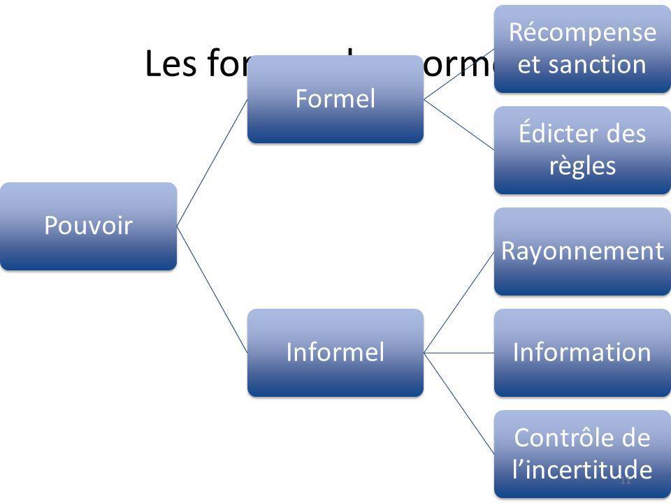 Les formes des normes PouvoirFormel Récompense et sanction Édicter des règles InformelRayonnementInformation Contrôle de lincertitude 11