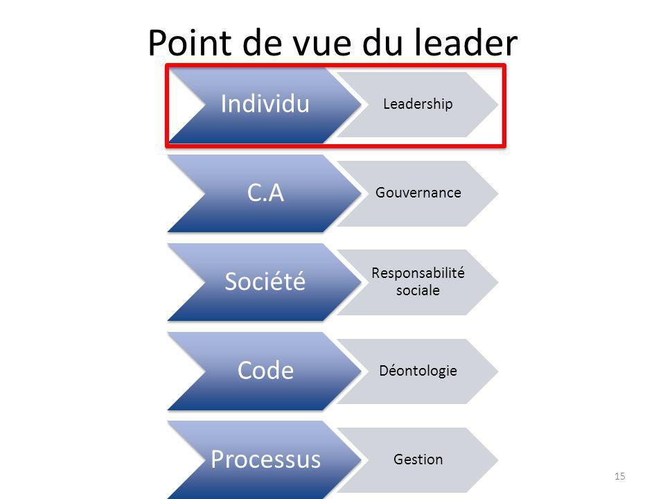 Point de vue du leader Individu Leadership C.A Gouvernance Société Responsabilité sociale Code Déontologie Processus Gestion 15