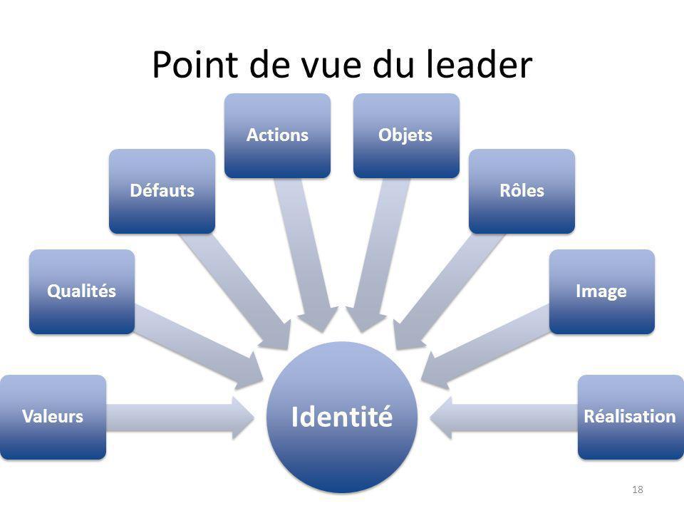 Point de vue du leader Identité ValeursQualitésDéfautsActionsObjetsRôlesImageRéalisation 18