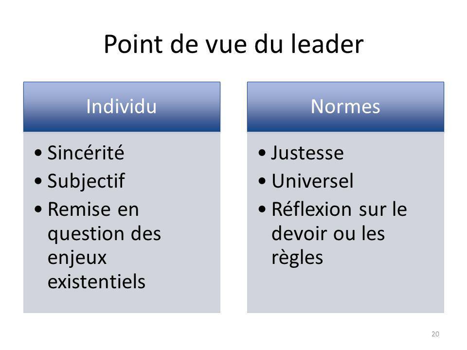 Point de vue du leader Individu Sincérité Subjectif Remise en question des enjeux existentiels Normes Justesse Universel Réflexion sur le devoir ou les règles 20
