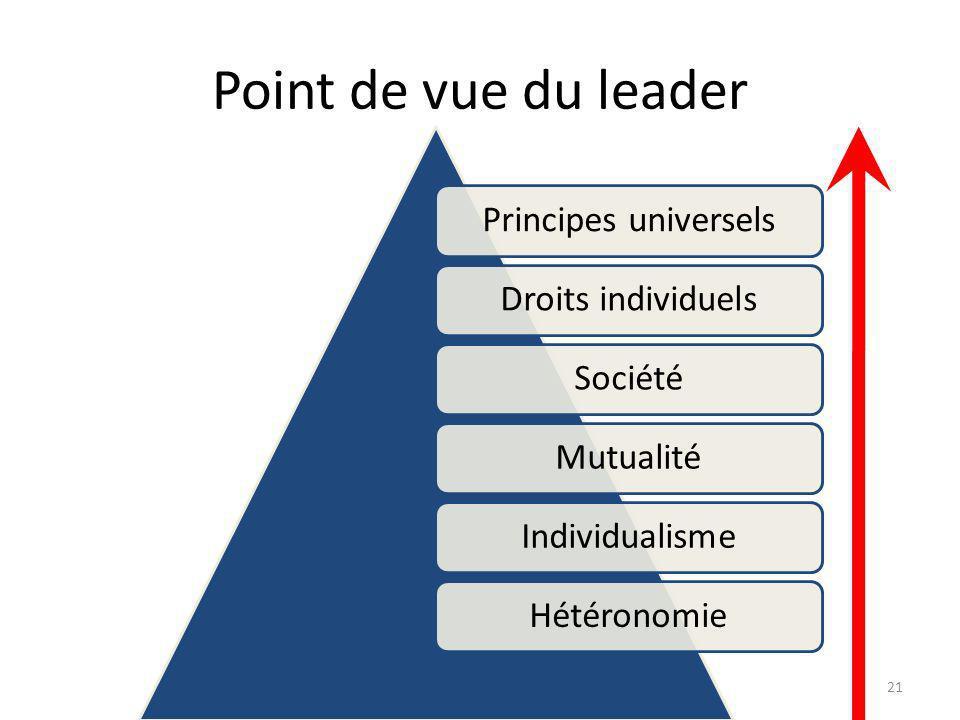 Point de vue du leader Principes universelsDroits individuelsSociétéMutualitéIndividualismeHétéronomie 21