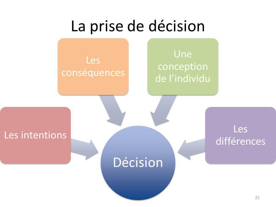 La prise de décision Décision Les intentions Les conséquences Une conception de lindividu Les différences 25
