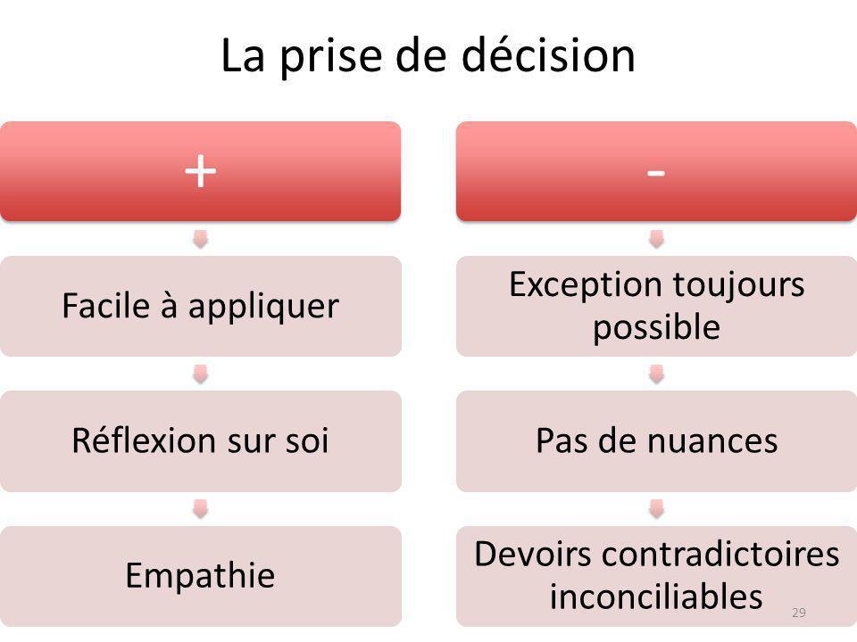 La prise de décision + Facile à appliquerRéflexion sur soiEmpathie - Exception toujours possible Pas de nuances Devoirs contradictoires inconciliables 29