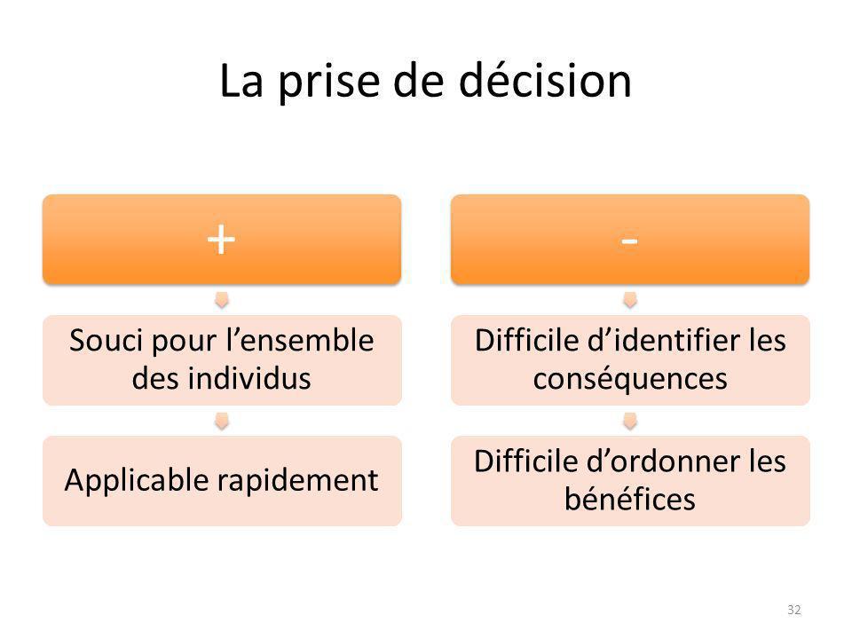 La prise de décision + Souci pour lensemble des individus Applicable rapidement - Difficile didentifier les conséquences Difficile dordonner les bénéfices 32