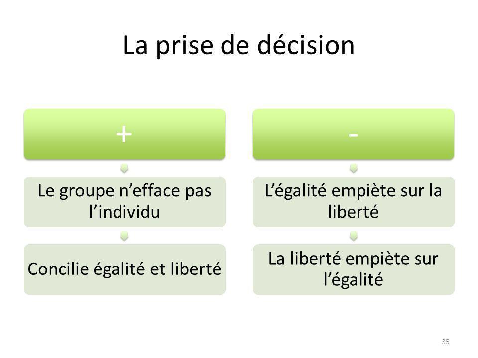 La prise de décision + Le groupe nefface pas lindividu Concilie égalité et liberté - Légalité empiète sur la liberté La liberté empiète sur légalité 35