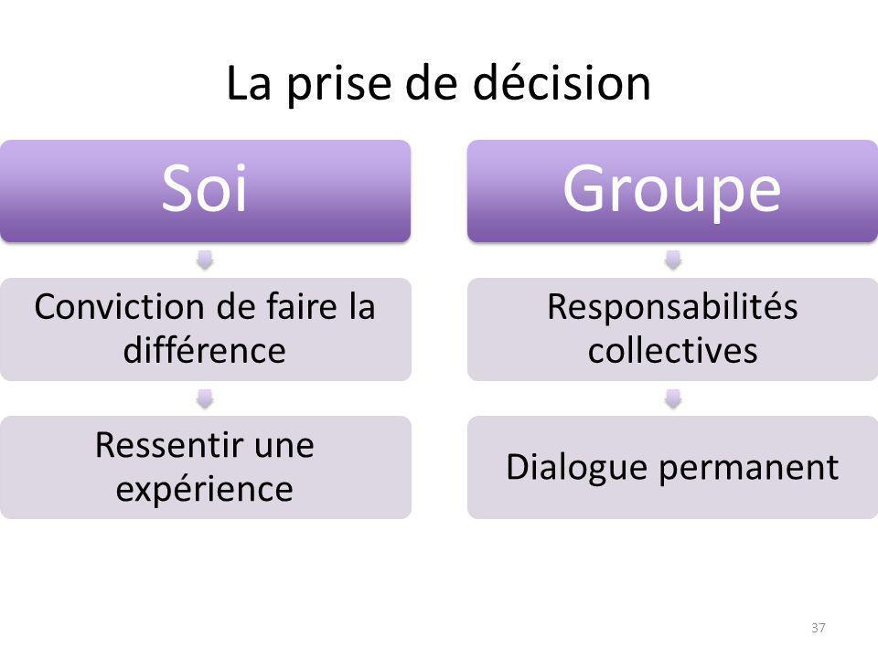 La prise de décision Soi Conviction de faire la différence Ressentir une expérience Groupe Responsabilités collectives Dialogue permanent 37
