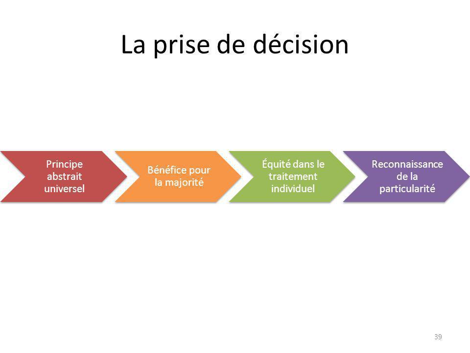 La prise de décision Principe abstrait universel Bénéfice pour la majorité Équité dans le traitement individuel Reconnaissance de la particularité 39