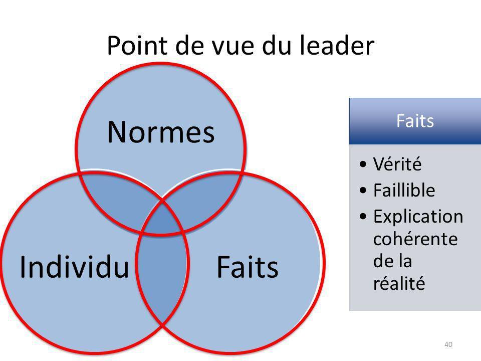 Point de vue du leader Normes FaitsIndividu Faits Vérité Faillible Explication cohérente de la réalité 40