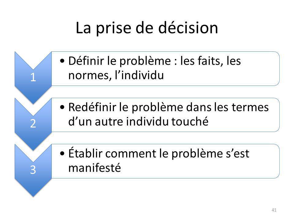 La prise de décision 1 Définir le problème : les faits, les normes, lindividu 2 Redéfinir le problème dans les termes dun autre individu touché 3 Établir comment le problème sest manifesté 41