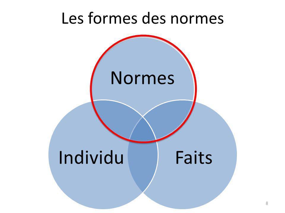 Les formes des normes Normes FaitsIndividu 8