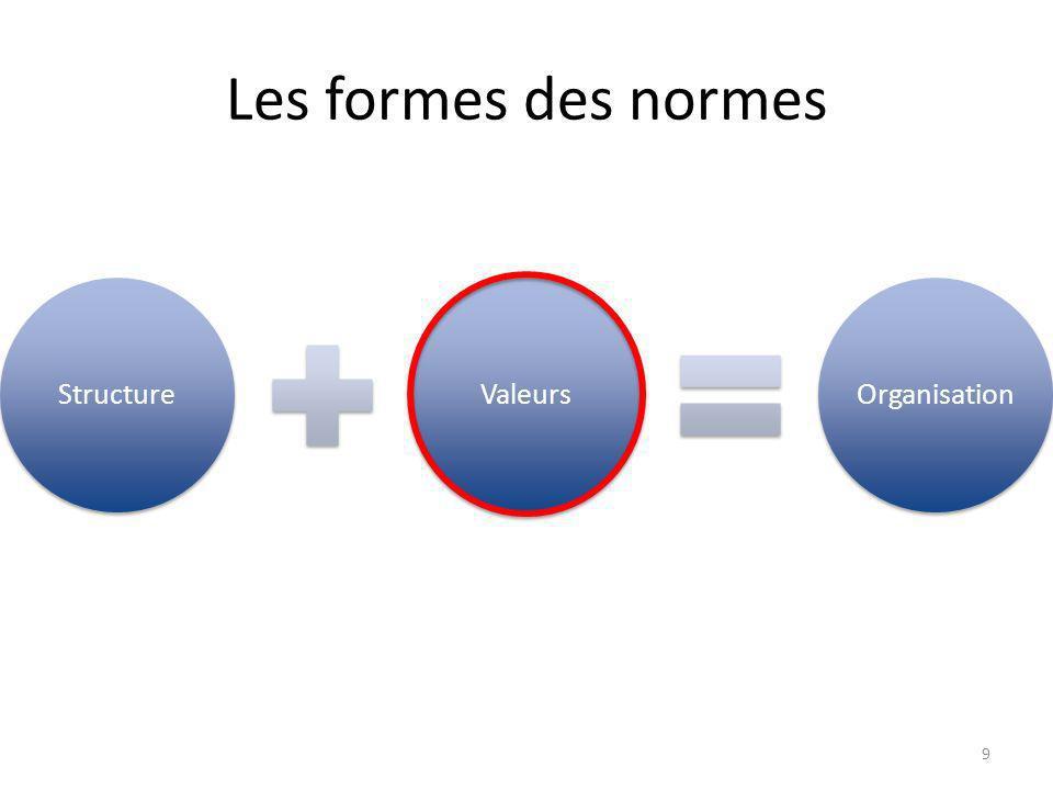 Les formes des normes StructureValeursOrganisation 9