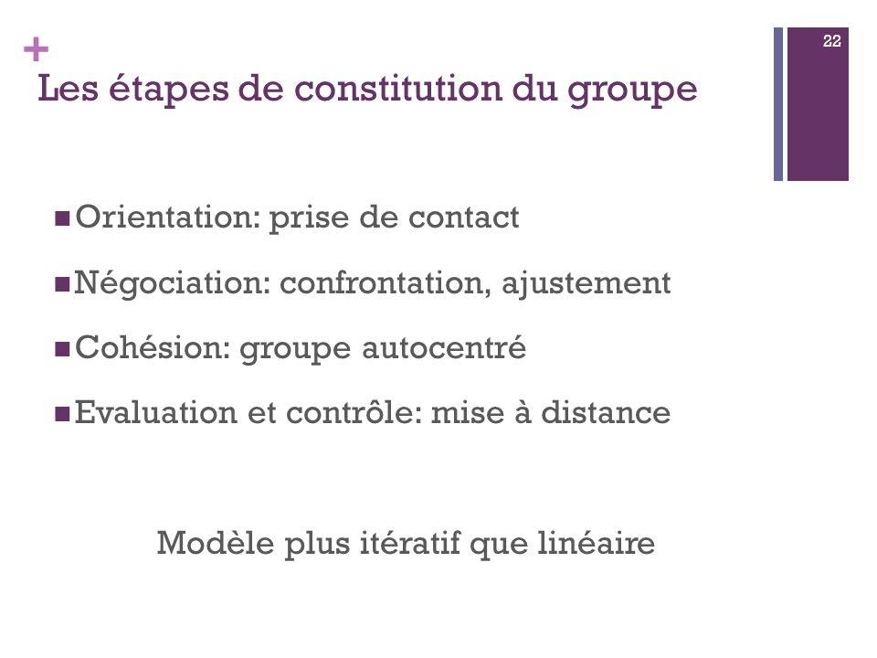 + Les étapes de constitution du groupe Orientation: prise de contact Négociation: confrontation, ajustement Cohésion: groupe autocentré Evaluation et contrôle: mise à distance Modèle plus itératif que linéaire 22