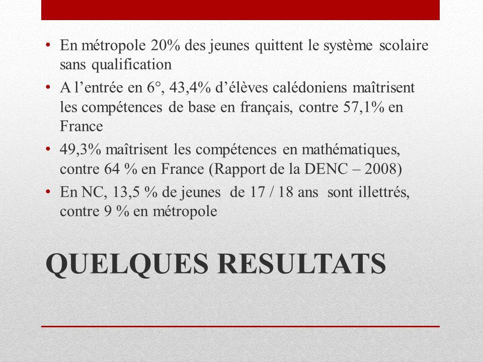 QUELQUES RESULTATS En métropole 20% des jeunes quittent le système scolaire sans qualification A lentrée en 6°, 43,4% délèves calédoniens maîtrisent les compétences de base en français, contre 57,1% en France 49,3% maîtrisent les compétences en mathématiques, contre 64 % en France (Rapport de la DENC – 2008) En NC, 13,5 % de jeunes de 17 / 18 ans sont illettrés, contre 9 % en métropole