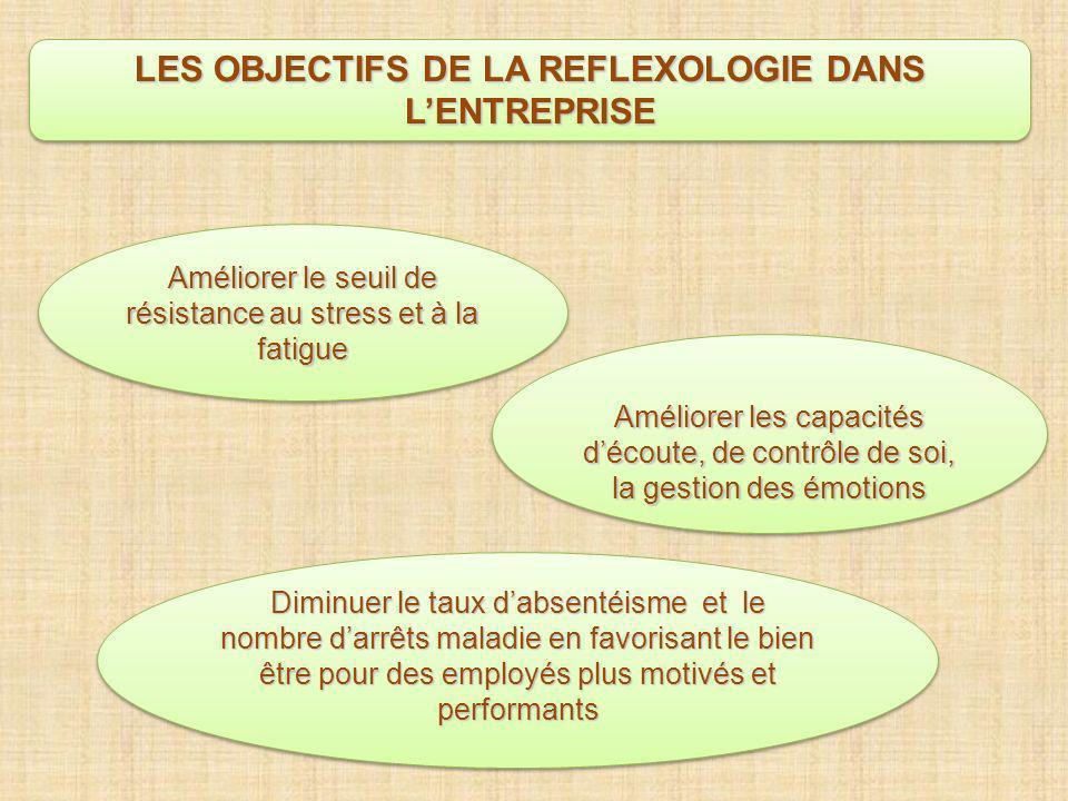 Améliorer les capacités découte, de contrôle de soi, la gestion des émotions Diminuer le taux dabsentéisme et le nombre darrêts maladie en favorisant