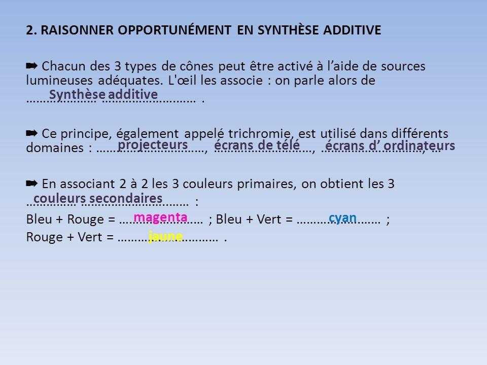 2. RAISONNER OPPORTUNÉMENT EN SYNTHÈSE ADDITIVE Chacun des 3 types de cônes peut être activé à laide de sources lumineuses adéquates. L'œil les associ