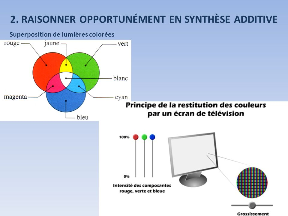 Superposition de lumières colorées 2. RAISONNER OPPORTUNÉMENT EN SYNTHÈSE ADDITIVE
