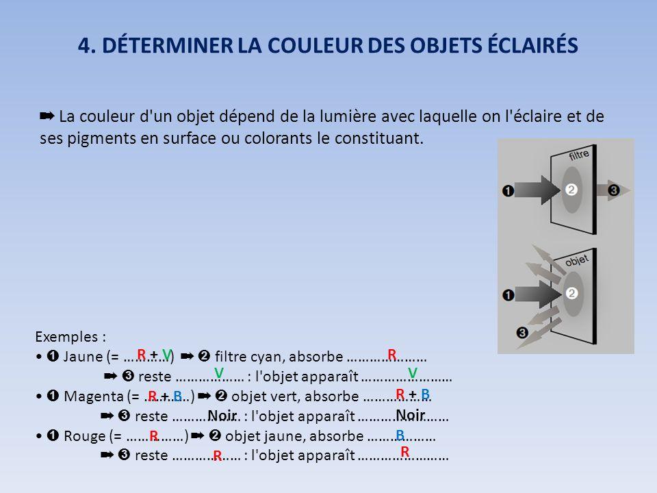 4. DÉTERMINER LA COULEUR DES OBJETS ÉCLAIRÉS La couleur d'un objet dépend de la lumière avec laquelle on l'éclaire et de ses pigments en surface ou co