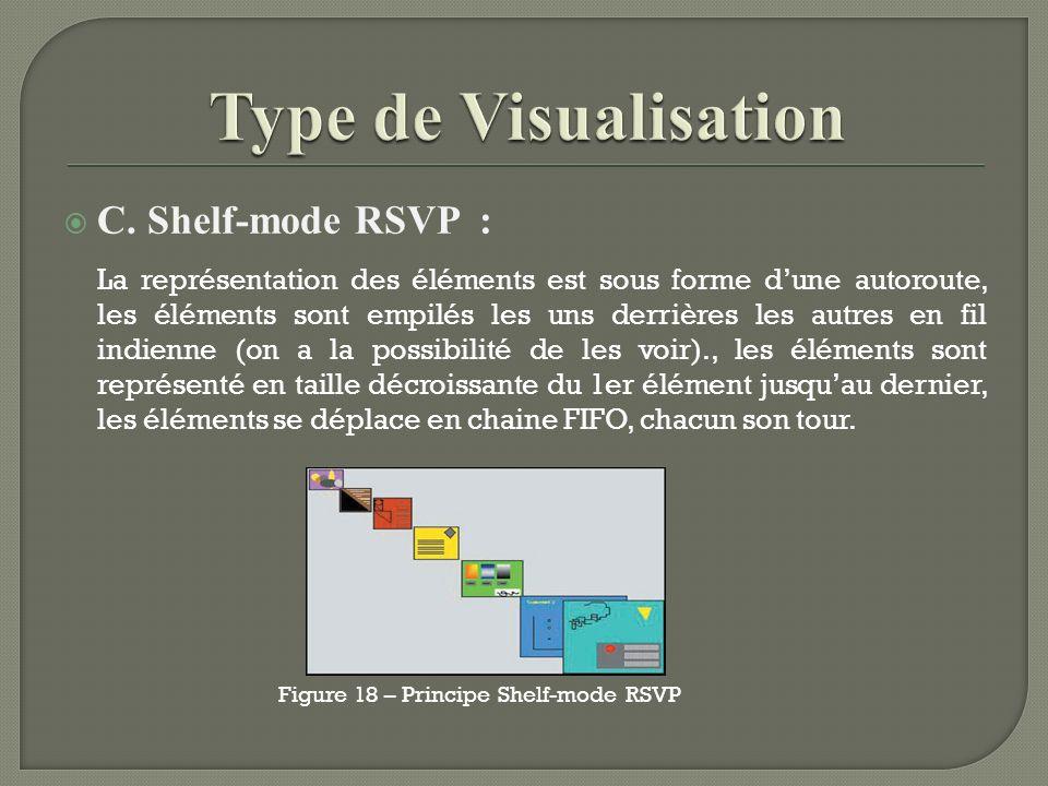 C. Shelf-mode RSVP : La représentation des éléments est sous forme dune autoroute, les éléments sont empilés les uns derrières les autres en fil indie