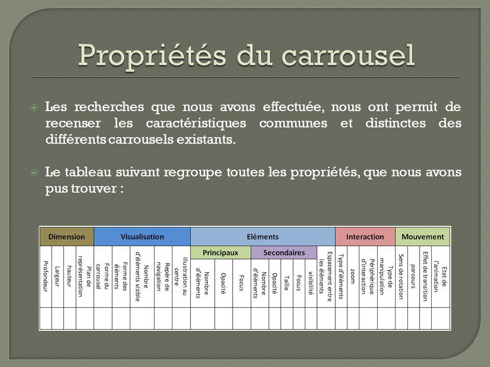 Les recherches que nous avons effectuée, nous ont permit de recenser les caractéristiques communes et distinctes des différents carrousels existants.