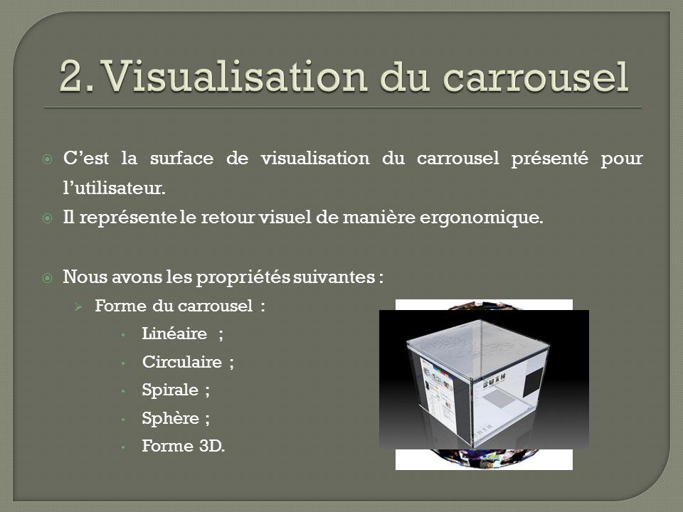 Cest la surface de visualisation du carrousel présenté pour lutilisateur.