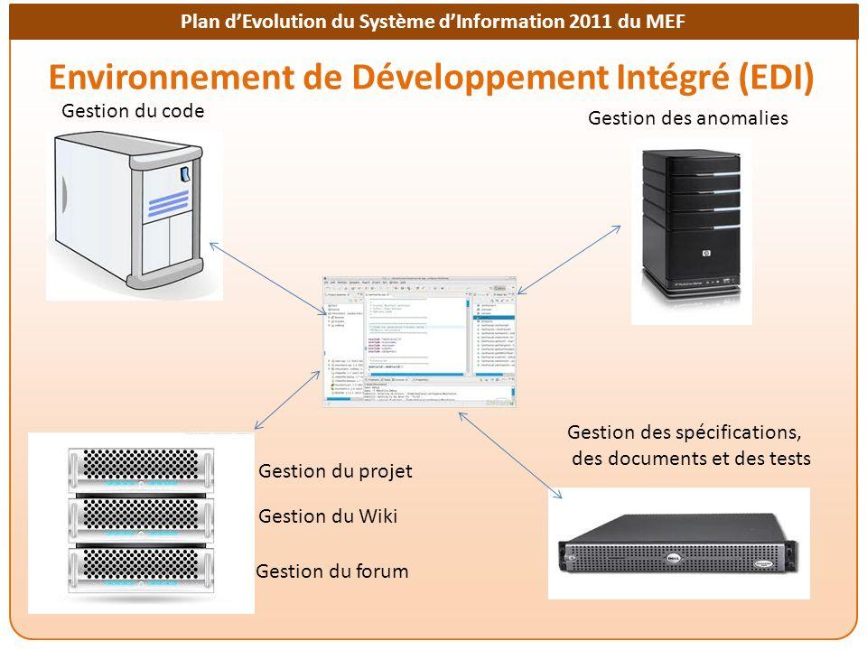 Plan dEvolution du Système dInformation 2011 du MEF Environnement de Développement Intégré (EDI) Gestion du code Gestion des anomalies Gestion des spécifications, des documents et des tests Gestion du projet Gestion du Wiki Gestion du forum