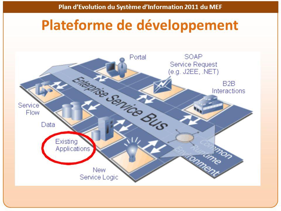 Plan dEvolution du Système dInformation 2011 du MEF Plateforme de développement