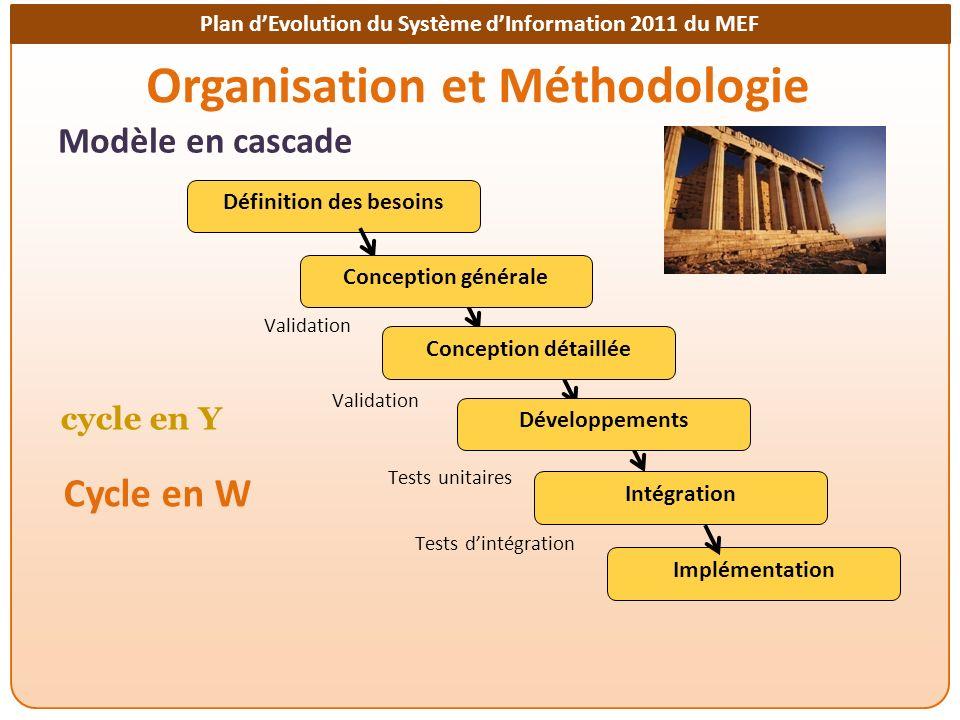 Plan dEvolution du Système dInformation 2011 du MEF Organisation et Méthodologie Définition des besoins Intégration Implémentation Validation Tests unitaires Tests dintégration Conception générale Conception détaillée Développements Modèle en cascade cycle en Y Cycle en W