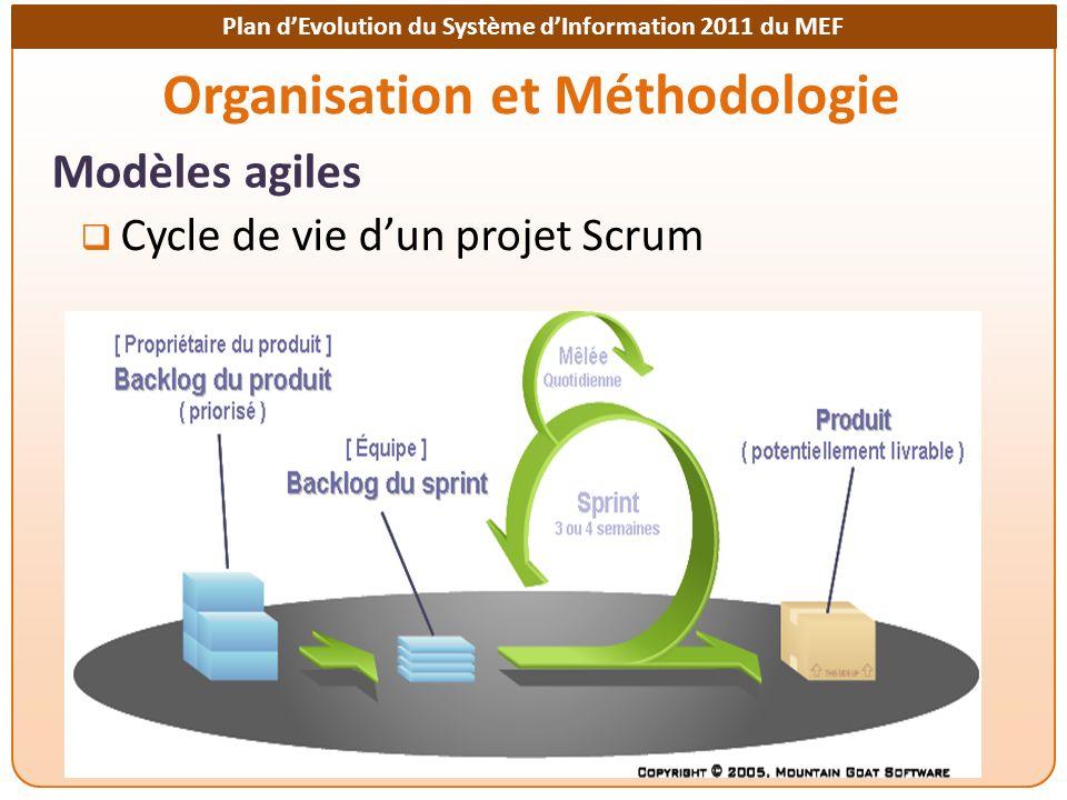 Plan dEvolution du Système dInformation 2011 du MEF Organisation et Méthodologie Modèles agiles Cycle de vie dun projet Scrum