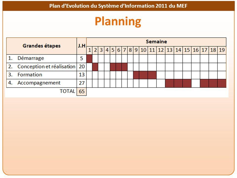 Plan dEvolution du Système dInformation 2011 du MEF Planning