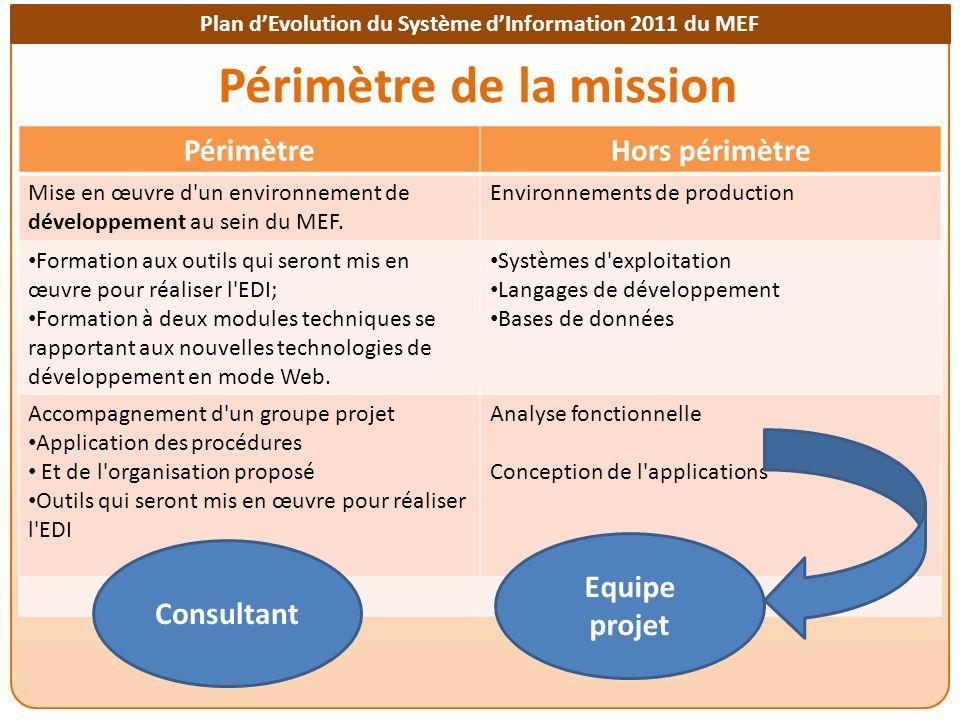 Plan dEvolution du Système dInformation 2011 du MEF Périmètre de la mission PérimètreHors périmètre Mise en œuvre d un environnement de développement au sein du MEF.