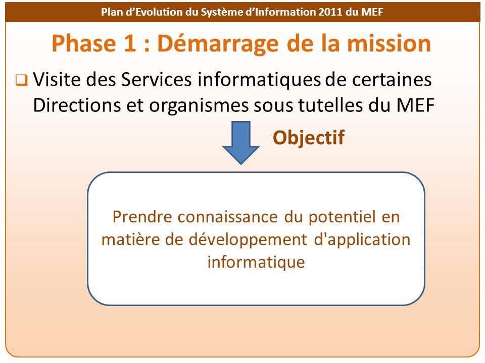 Plan dEvolution du Système dInformation 2011 du MEF Phase 1 : Démarrage de la mission Visite des Services informatiques de certaines Directions et organismes sous tutelles du MEF Prendre connaissance du potentiel en matière de développement d application informatique Objectif