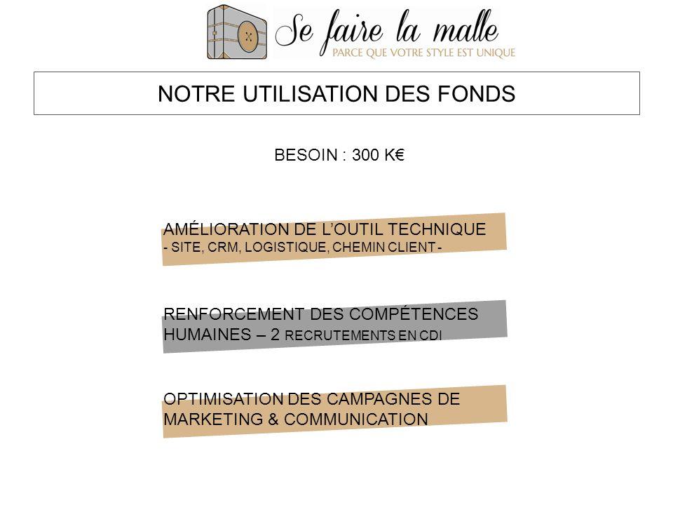 NOTRE UTILISATION DES FONDS AMÉLIORATION DE LOUTIL TECHNIQUE - SITE, CRM, LOGISTIQUE, CHEMIN CLIENT - RENFORCEMENT DES COMPÉTENCES HUMAINES – 2 RECRUTEMENTS EN CDI OPTIMISATION DES CAMPAGNES DE MARKETING & COMMUNICATION BESOIN : 300 K
