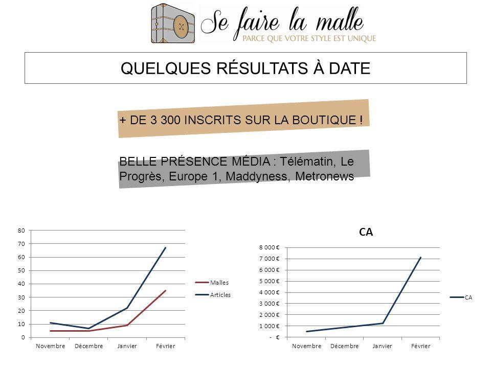QUELQUES RÉSULTATS À DATE + DE 3 300 INSCRITS SUR LA BOUTIQUE .