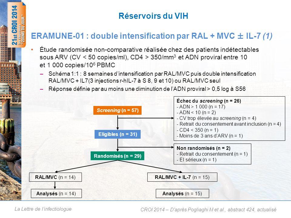 La Lettre de linfectiologue Réservoirs du VIH Étude randomisée non-comparative réalisée chez des patients indétectables sous ARV (CV 350/mm 3 et ADN proviral entre 10 et 1 000 copies/10 6 PBMC –Schéma 1:1 : 8 semaines dintensification par RAL/MVC puis double intensification RAL/MVC + IL7(3 injections r-hIL-7 à S 8, 9 et 10) ou RAL/MVC seul –Réponse définie par au moins une diminution de lADN proviral > 0,5 log à S56 ERAMUNE-01 : double intensification par RAL + MVC ± IL-7 (1) CROI 2014 – D après Pogliaghi M et al., abstract 424, actualisé 0 Screening (n = 57) Eligibles (n = 31) Randomisés (n = 29) Échec du screening (n = 26) - ADN > 1 000 (n = 17) - ADN < 10 (n = 2) - CV trop élevée au screening (n = 4) - Retrait du consentement avant inclusion (n = 4) - CD4 < 350 (n = 1) - Moins de 3 ans dARV (n = 1) Non randomisés (n = 2) - Retrait du consentement (n = 1) - EI sérieux (n = 1) RAL/MVC (n = 14) Analysés (n = 14) RAL/MVC + IL-7 (n = 15) Analysés (n = 15)