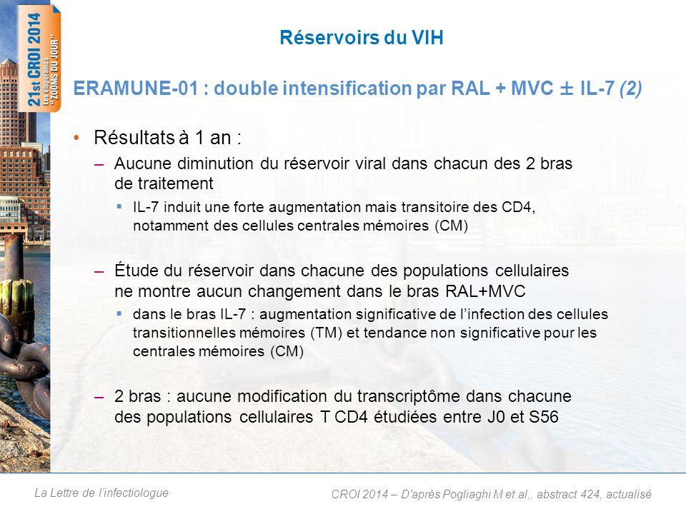 La Lettre de linfectiologue Réservoirs du VIH Résultats à 1 an : –Aucune diminution du réservoir viral dans chacun des 2 bras de traitement IL-7 induit une forte augmentation mais transitoire des CD4, notamment des cellules centrales mémoires (CM) –Étude du réservoir dans chacune des populations cellulaires ne montre aucun changement dans le bras RAL+MVC dans le bras IL-7 : augmentation significative de linfection des cellules transitionnelles mémoires (TM) et tendance non significative pour les centrales mémoires (CM) –2 bras : aucune modification du transcriptôme dans chacune des populations cellulaires T CD4 étudiées entre J0 et S56 ERAMUNE-01 : double intensification par RAL + MVC ± IL-7 (2) CROI 2014 – D après Pogliaghi M et al., abstract 424, actualisé 1