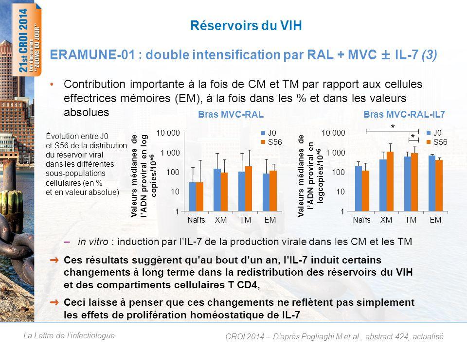 La Lettre de linfectiologue Contribution importante à la fois de CM et TM par rapport aux cellules effectrices mémoires (EM), à la fois dans les % et dans les valeurs absolues –in vitro : induction par lIL-7 de la production virale dans les CM et les TM Réservoirs du VIH ERAMUNE-01 : double intensification par RAL + MVC ± IL-7 (3) Ces résultats suggèrent quau bout dun an, lIL-7 induit certains changements à long terme dans la redistribution des réservoirs du VIH et des compartiments cellulaires T CD4, Ceci laisse à penser que ces changements ne reflètent pas simplement les effets de prolifération homéostatique de IL-7 CROI 2014 – D après Pogliaghi M et al., abstract 424, actualisé Évolution entre J0 et S56 de la distribution du réservoir viral dans les différentes sous-populations cellulaires (en % et en valeur absolue) 1 10 100 1 000 10 000 Bras MVC-RAL-IL7 J0 S56 * * 1 10 100 1 000 10 000 Bras MVC-RAL J0 S56