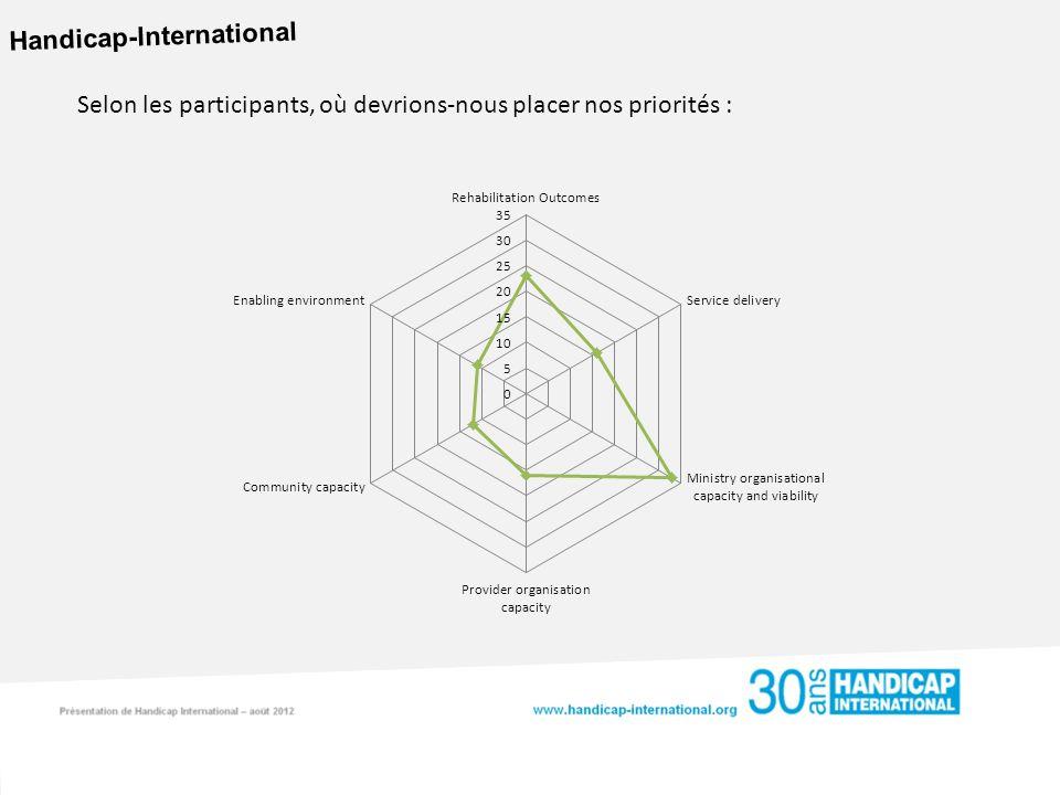 Handicap-International Selon les participants, où devrions-nous placer nos priorités :