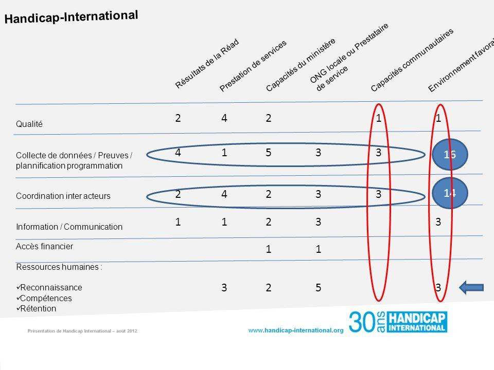 Handicap-International Capacités du ministère ONG locale ou Prestataire de service Capacités communautaires Prestation de services Résultats de la Réa