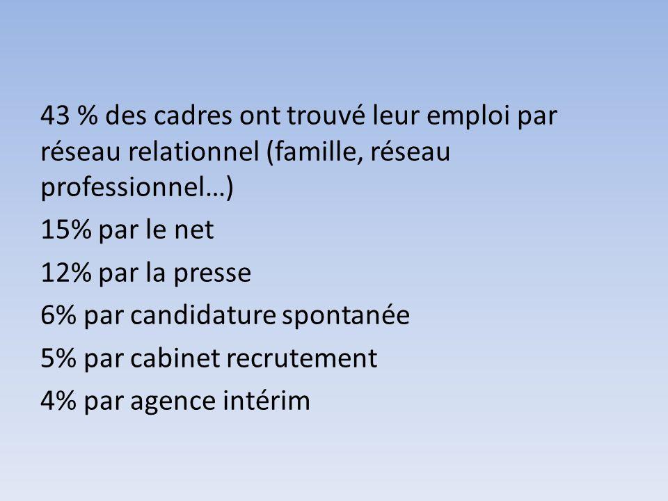 43 % des cadres ont trouvé leur emploi par réseau relationnel (famille, réseau professionnel…) 15% par le net 12% par la presse 6% par candidature spo