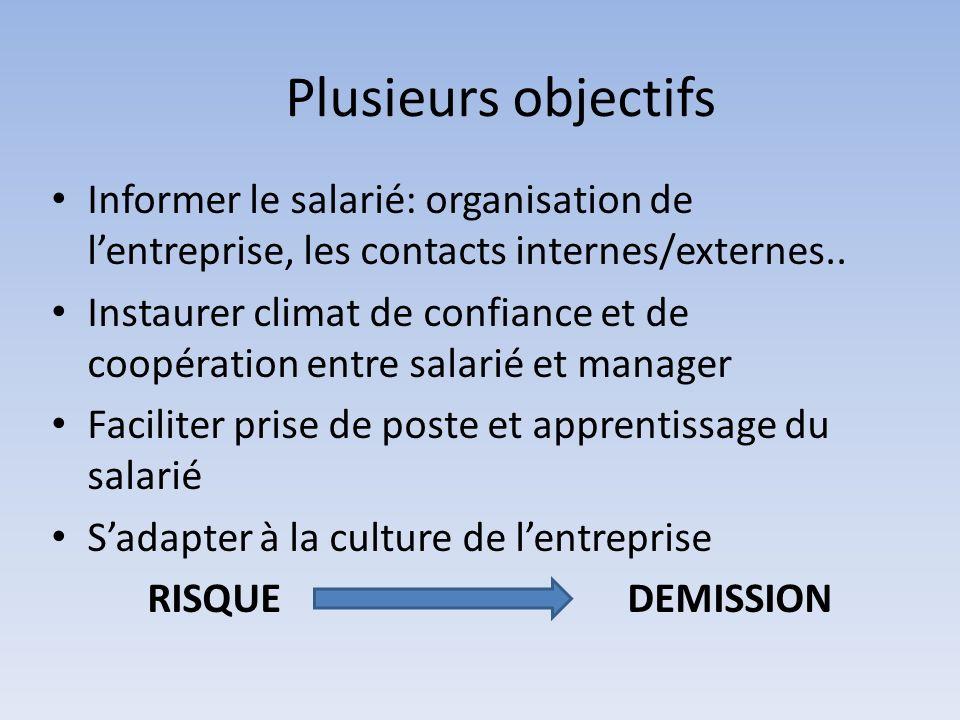 Plusieurs objectifs Informer le salarié: organisation de lentreprise, les contacts internes/externes.. Instaurer climat de confiance et de coopération