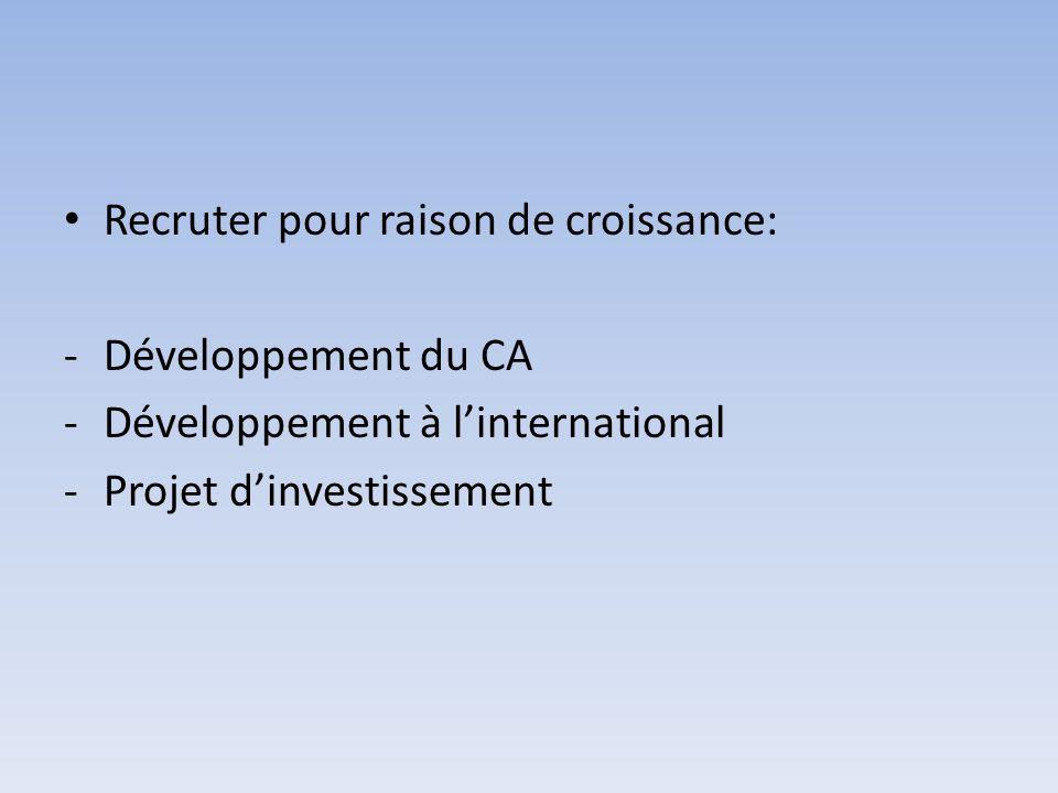 Recruter pour raison de croissance: -Développement du CA -Développement à linternational -Projet dinvestissement