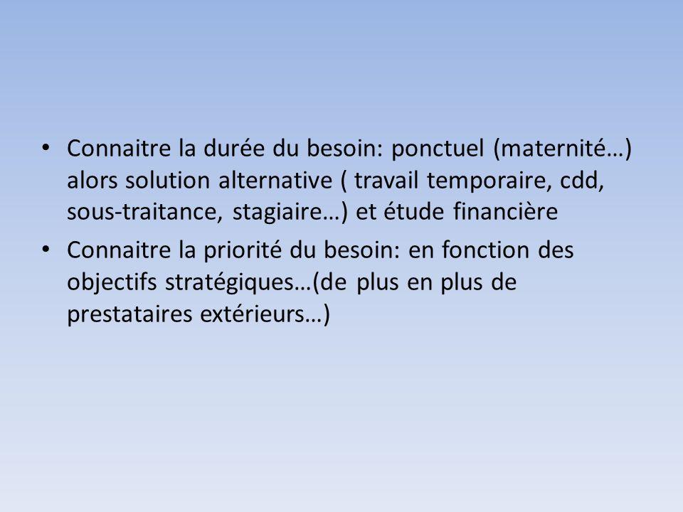 Connaitre la durée du besoin: ponctuel (maternité…) alors solution alternative ( travail temporaire, cdd, sous-traitance, stagiaire…) et étude financi