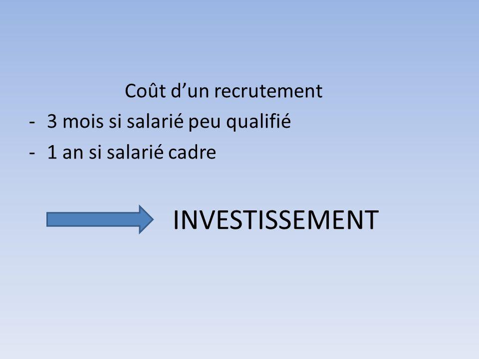 Coût dun recrutement -3 mois si salarié peu qualifié -1 an si salarié cadre INVESTISSEMENT
