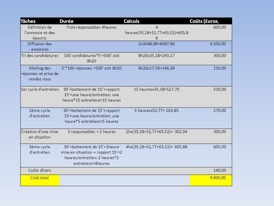 TâchesDuréeCalculsCoûts (Euros ) Définition de l'annonce et des besoins Trois responsables 4heures4 heures(35,18+52,77+63,52)=605,8 8 605,00 Diffusion