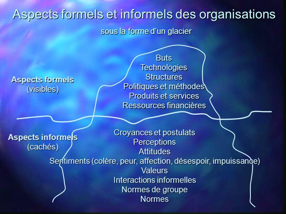 Aspects formels et informels des organisations sous la forme dun glacier Aspects formels (visibles) Aspects informels (cachés) ButsTechnologiesStructu