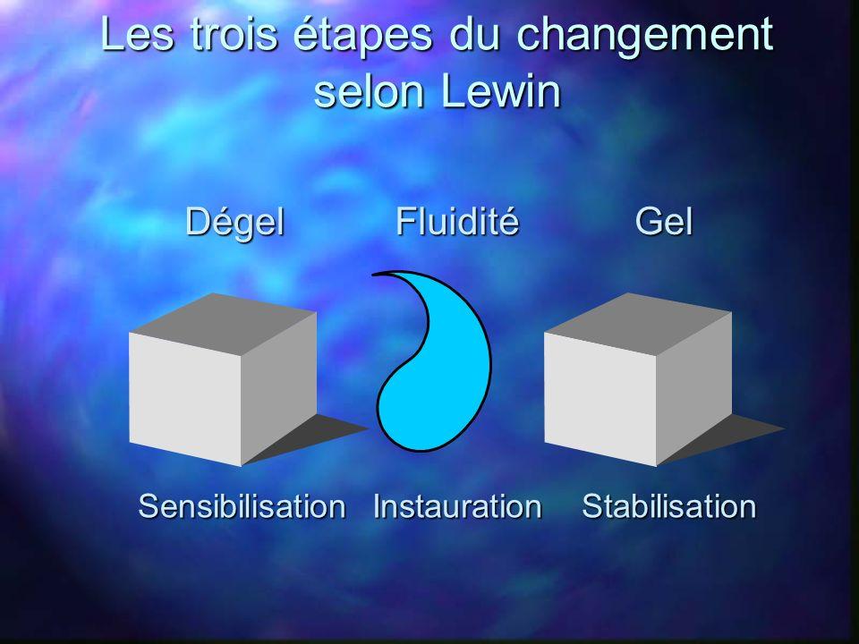 Les trois étapes du changement selon Lewin SensibilisationStabilisationInstaurationDégelGelFluidité