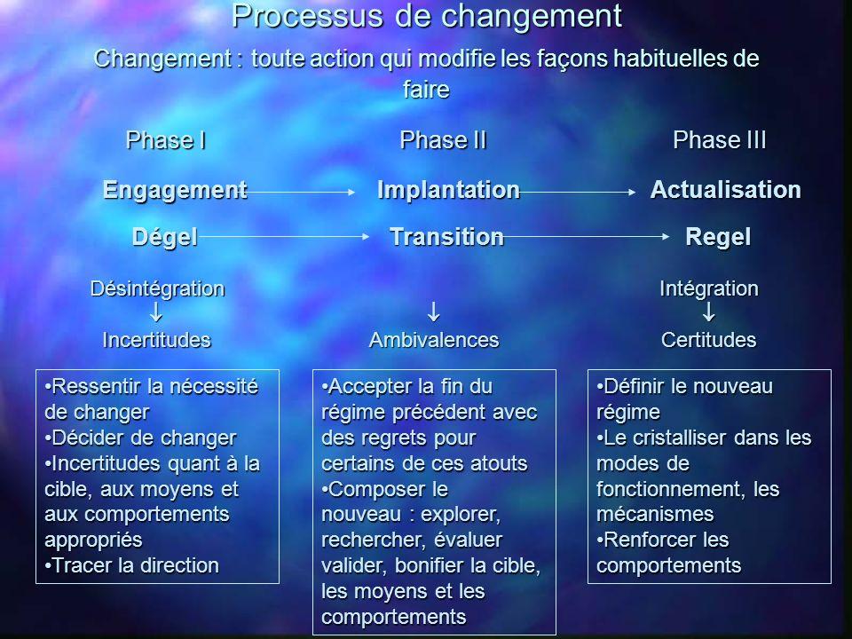 Processus de changement Changement : toute action qui modifie les façons habituelles de faire Phase I Dégel DésintégrationIncertitudes Ressentir la né